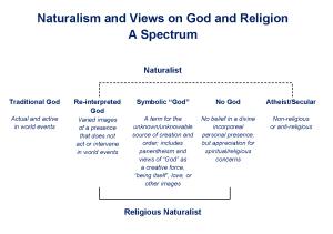 Naturalism and RN - spectrum