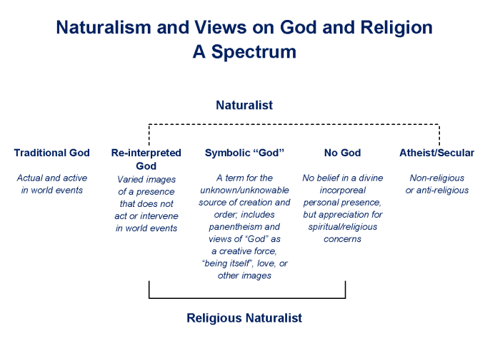 Naturalism and RN - spectrum