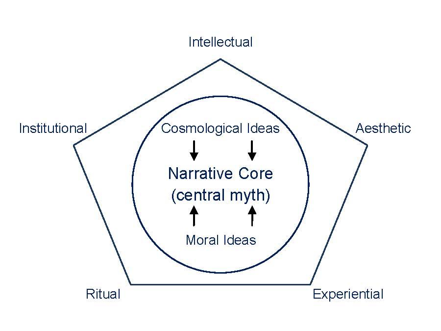 Rue's model of religion (pentagon)