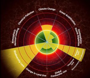 Eco - Thresholds and boundaries - Anthropocene